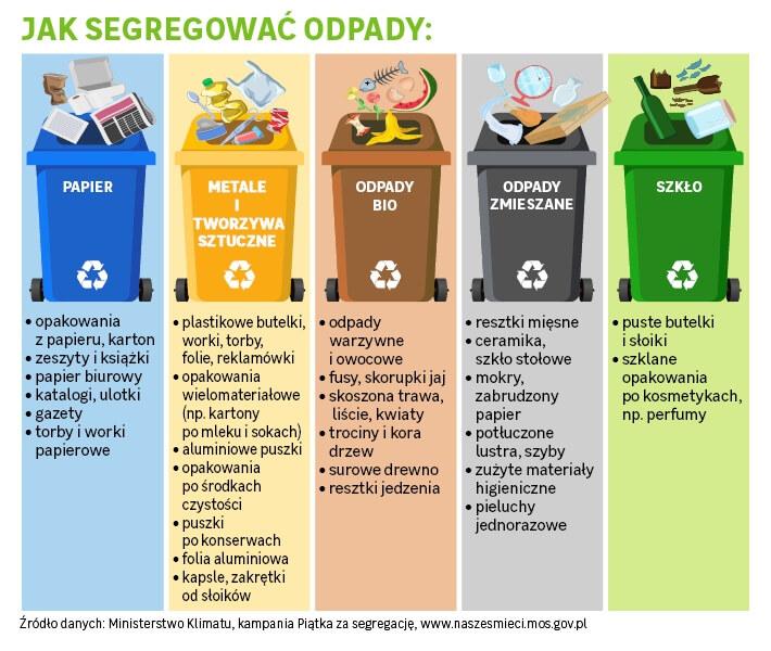kolory pojemników na śmieci